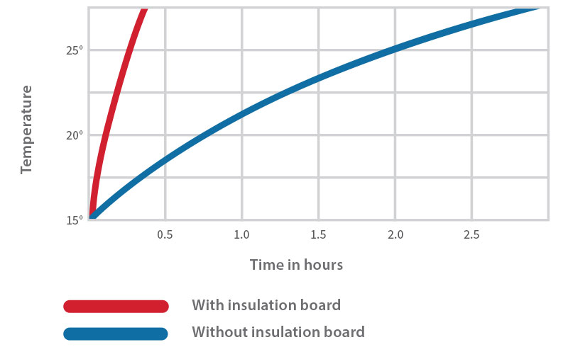 floor heating up time with insulation board comparison